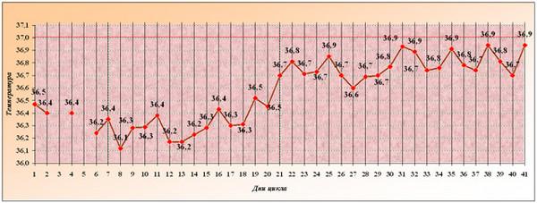 базальная температура при планировании беременности форум