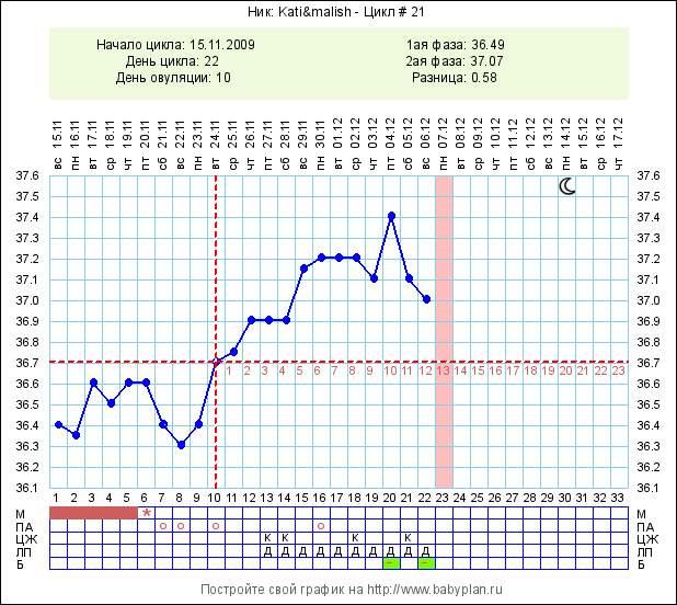 grafik-vaginalnoy-temperaturi